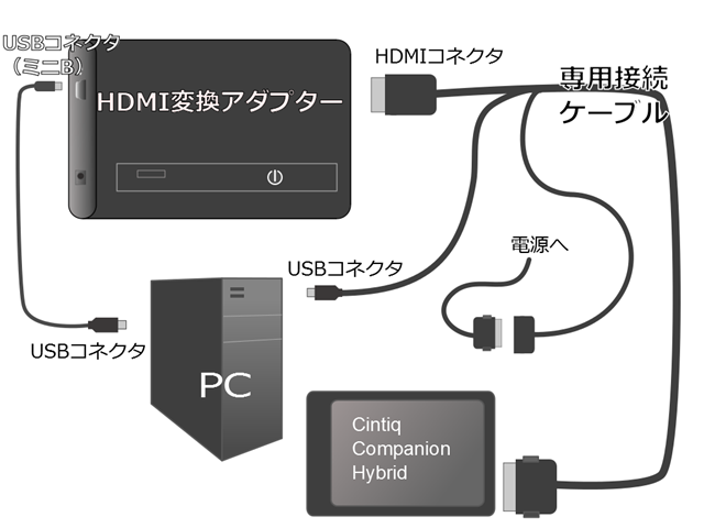 Cintiq companion Hybrid とPCをHDMI変換アダプタでつなぐときの配線図