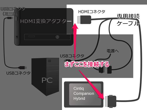 変換アダプタとCintiq companion Hybridを接続する