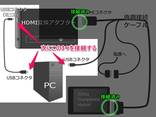 変換アダプタとPC、Cintiq companion HybridとPCを接続する