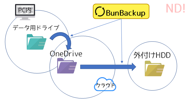 BunBackupで2ヶ所にバックアップをとるイメージ図
